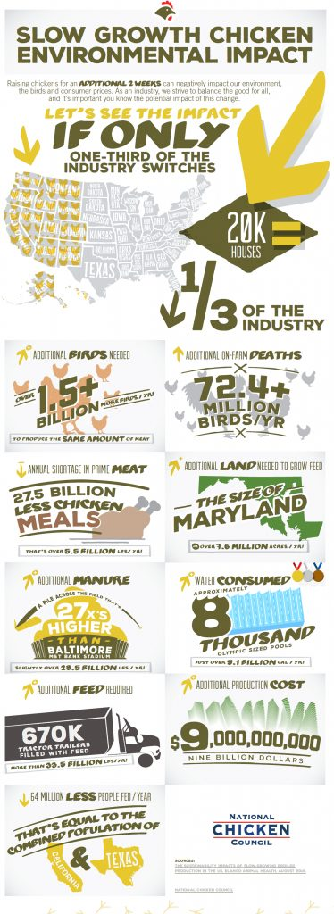 Slow_Growth_Chicken_Environmental_Impact-Infographic