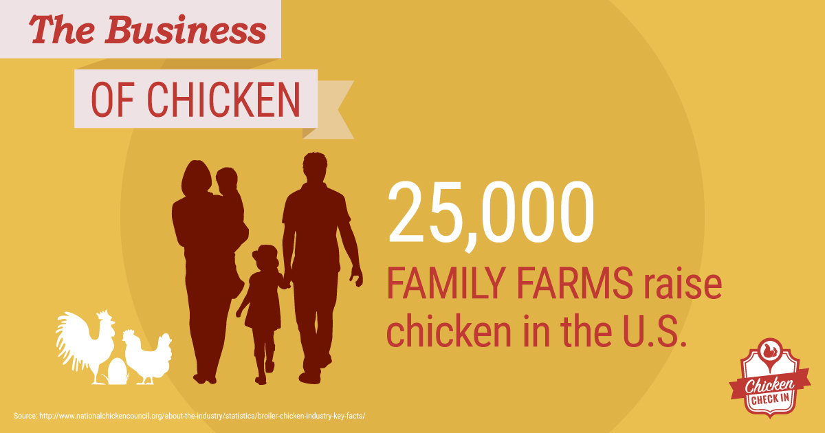 25,000 family farms raise chicken in the United States.