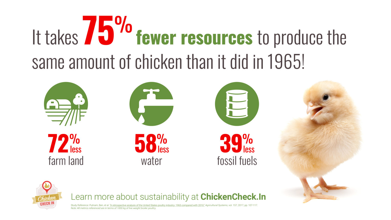 It takes 75% fewer resources to produce the same amount fo chicken than it did in 1965.