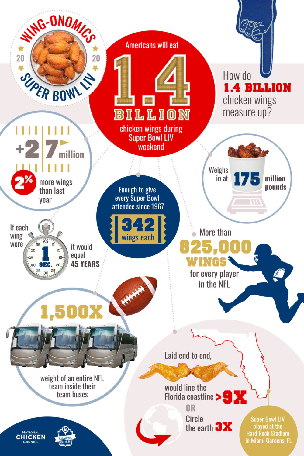 This year, Americans will eat an estimated record-breaking 1.4 billion chicken wings during Super Bowl LIV weekend – or approximately 27 million more wings (a two percent increase) than last year's Super Bowl weekend.