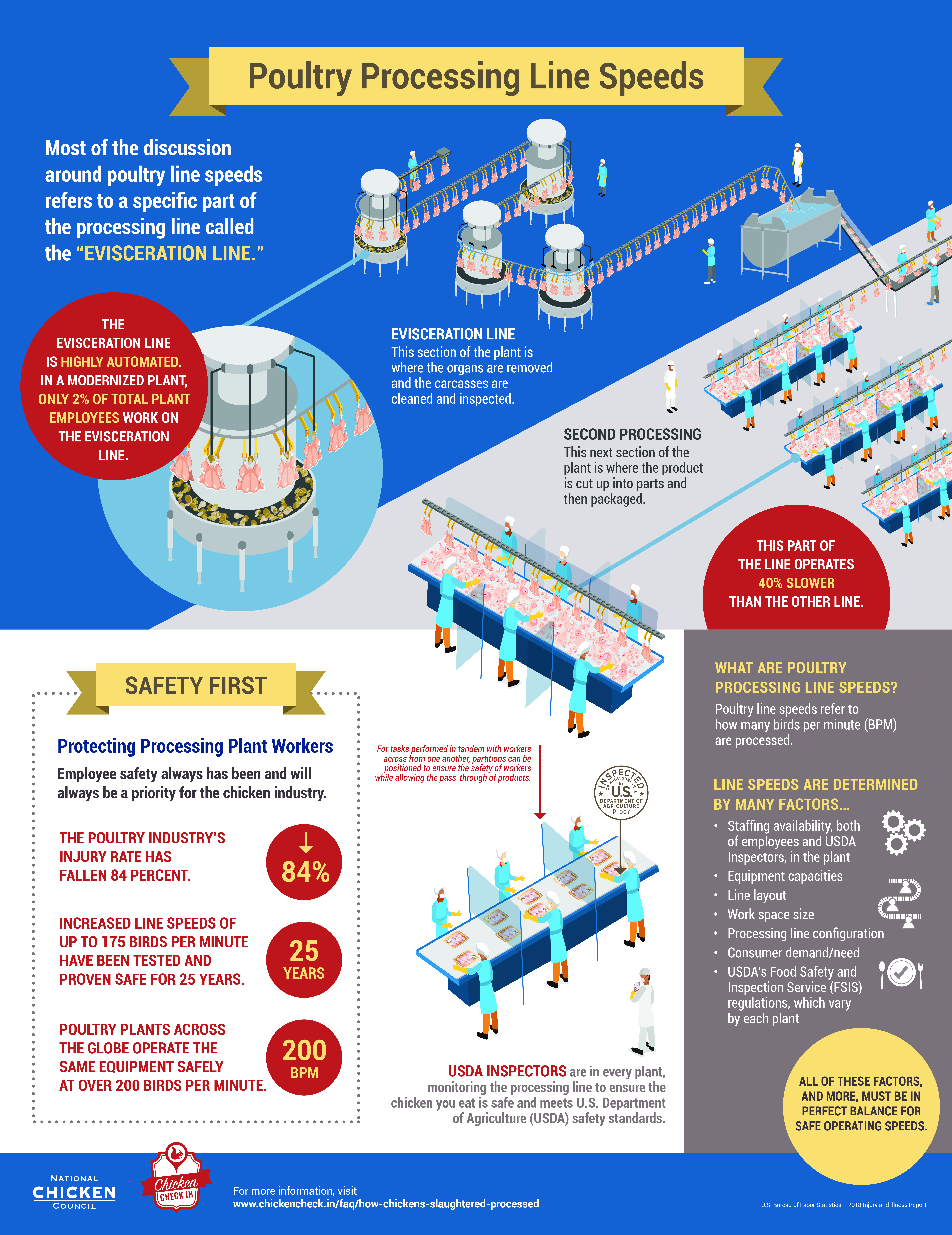 Poultry Processing Line Speeds